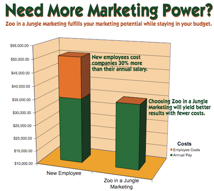 Marketing Power: Zoo in a Jungle Marketing will cost less than hiring your own marketing department.