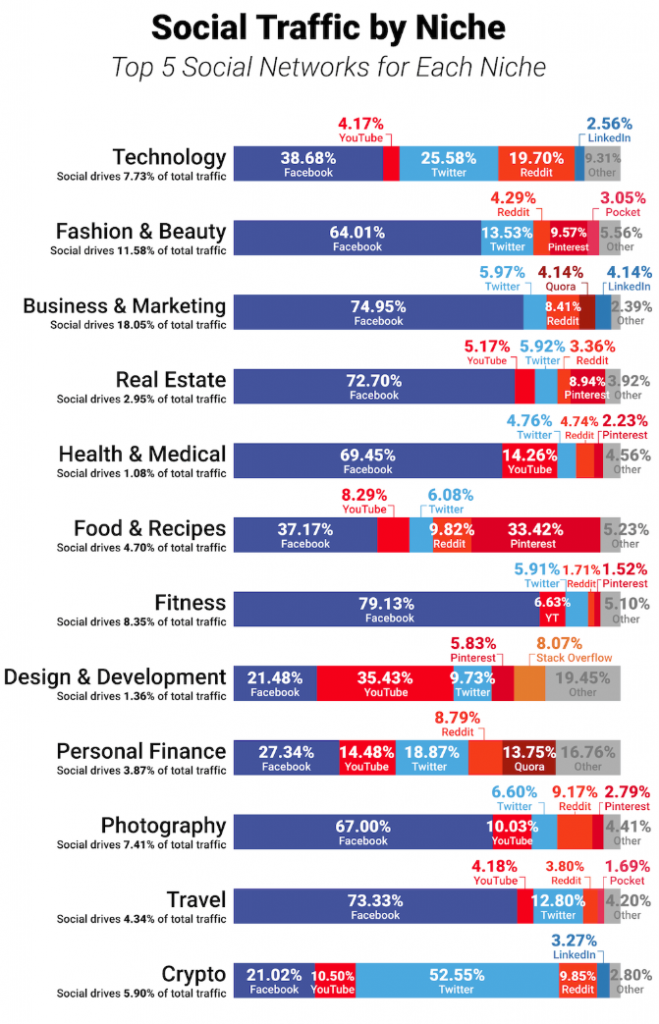 Social Traffic by Industry Shows Which Types of Businesses Should Invest in Facebook