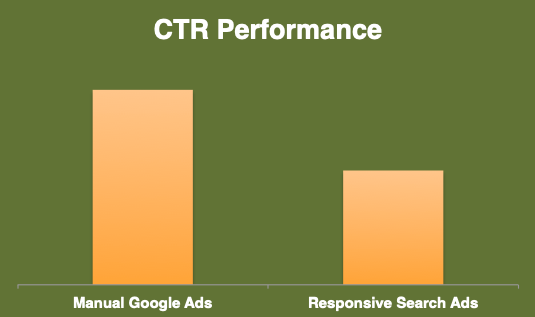 New Responsive Google Ads Don't (Yet) Beat Human Intelligence