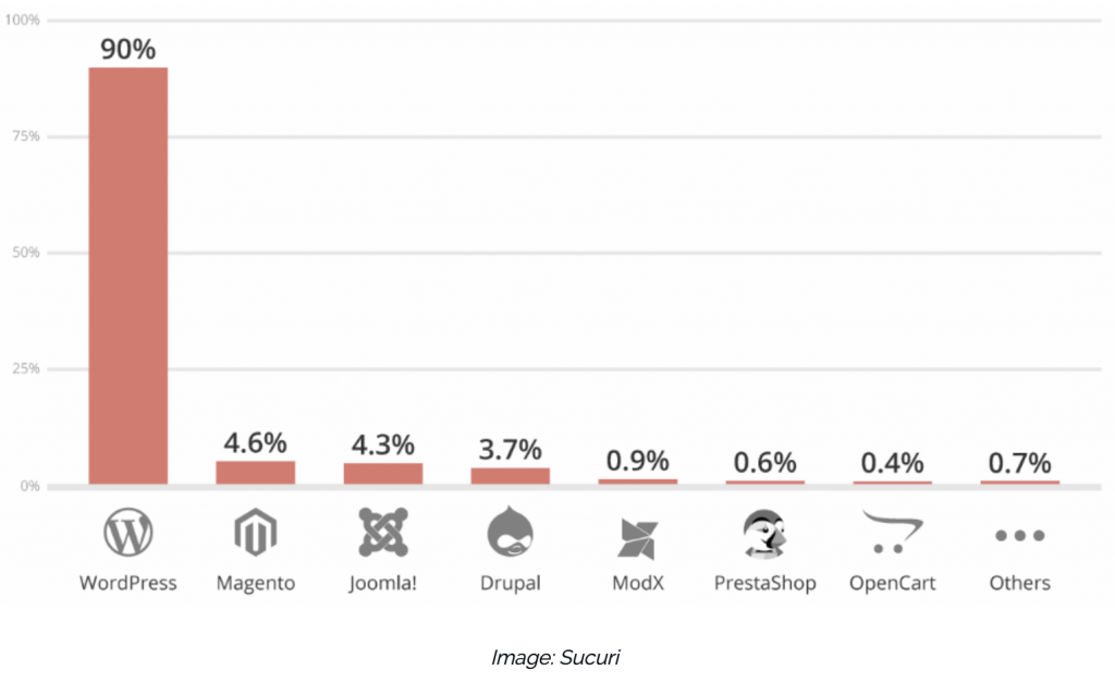 WordPress is Great-- Except When it's Hacked