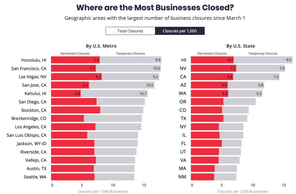 Where are the Most Businesses Closed?