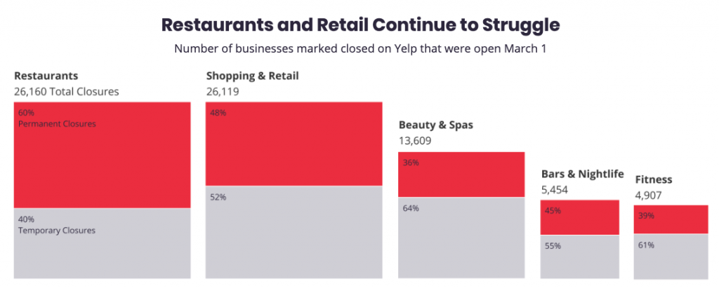 Small Business Struggles: 72,000 US Businesses Permanently Close